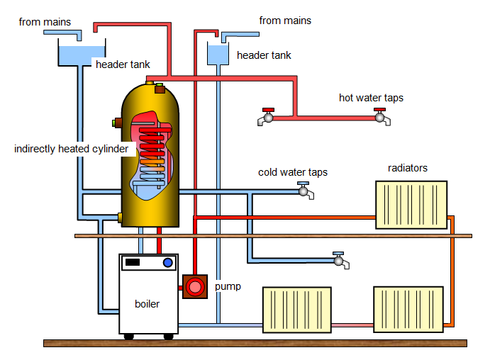 Hot Water Systems - Reigate Plumbing and Heating Services - Kensign ...