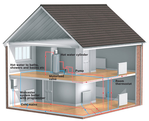 central heating unvented
